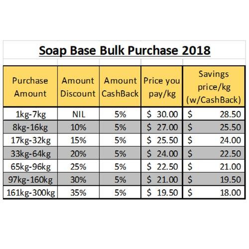 Premium Goat's Milk Soap Base