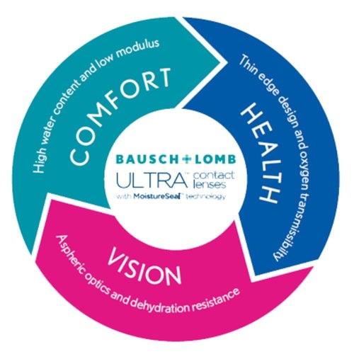 Ultra for Presbyopia contact lenses